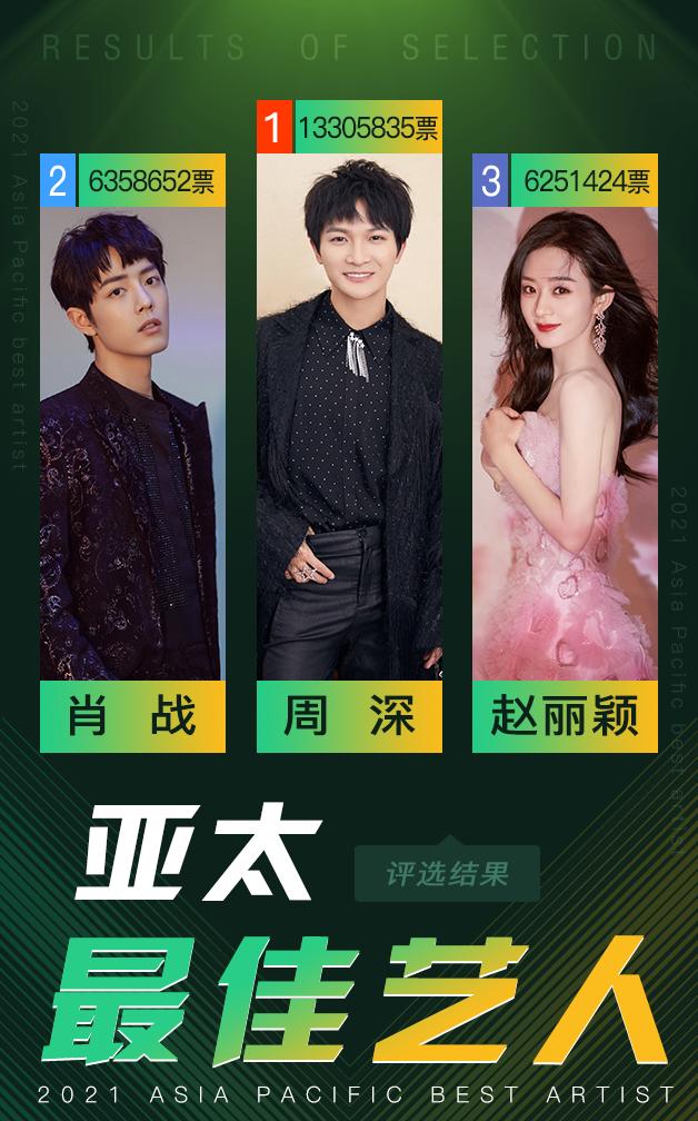 2021亚太最佳艺人TOP3揭晓 愿他们星途璀璨、未来可期