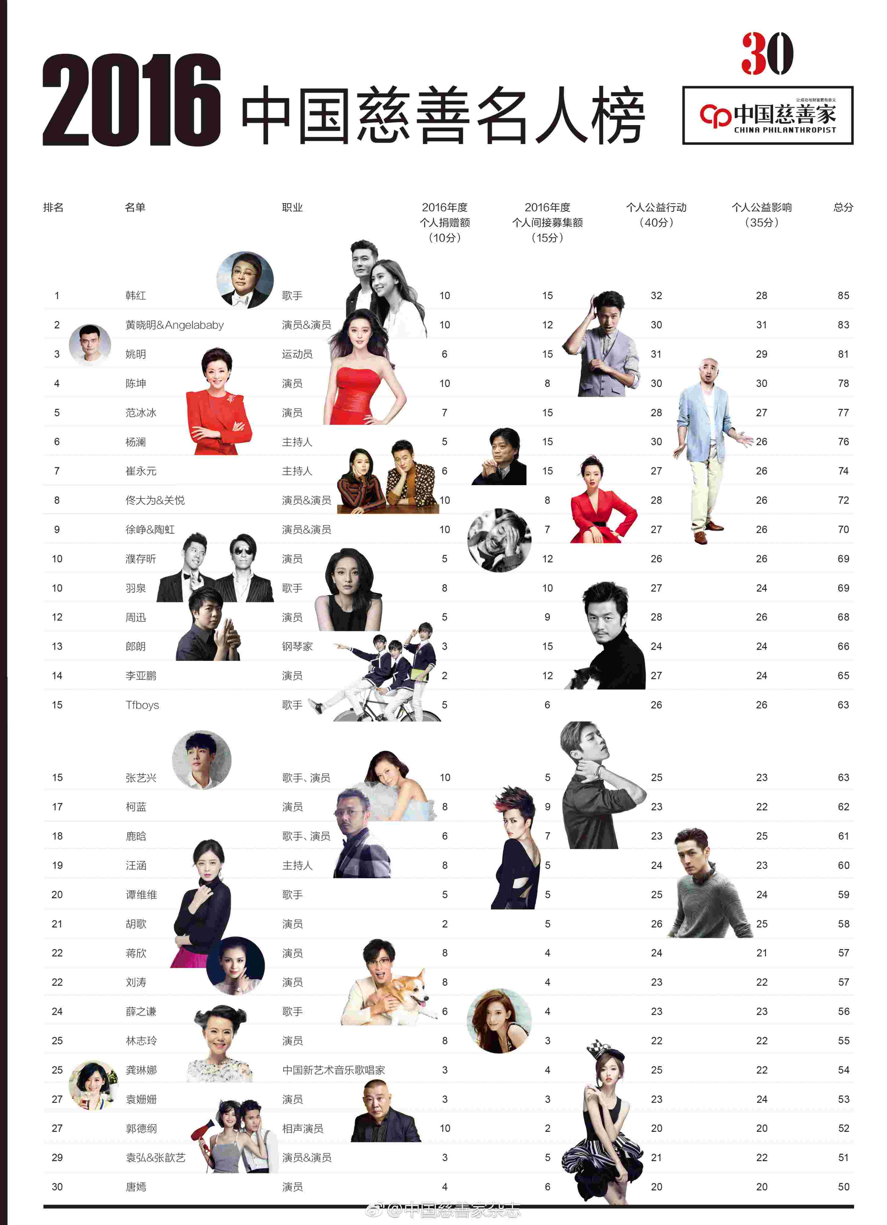 Angelababy黄晓明夫妇获2016年中国慈善名人榜第二名.jpg